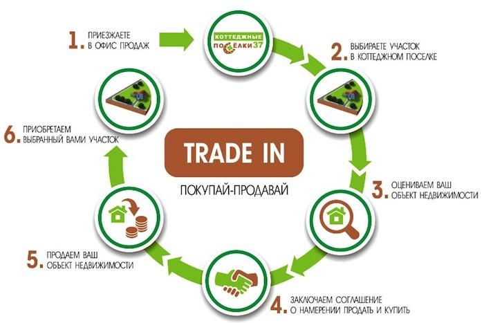 Недвижимость по схеме trade in